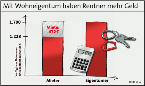 Mit Wohneigentum haben Rentner mehr Geld