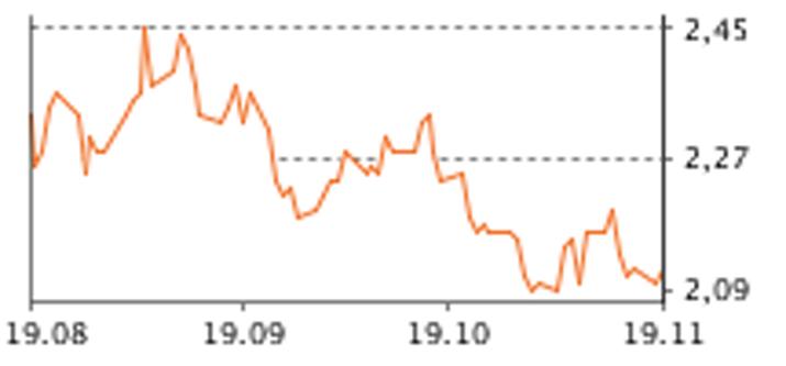Zinsentwicklung letzte 3 Monate