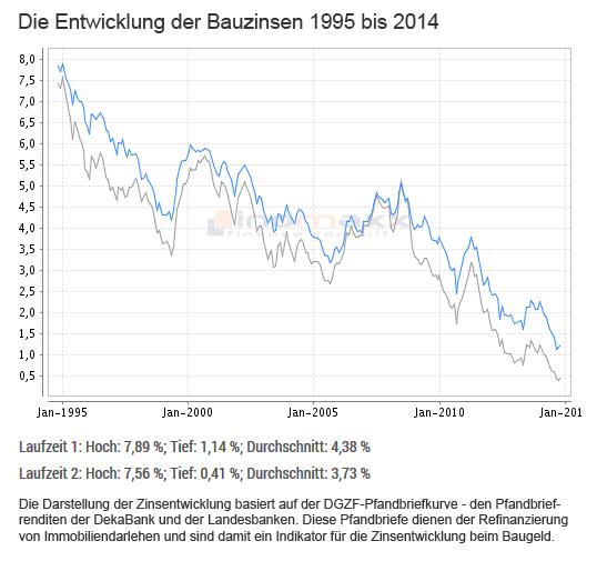 Bauzinsenentwicklung 1995 bis 2014