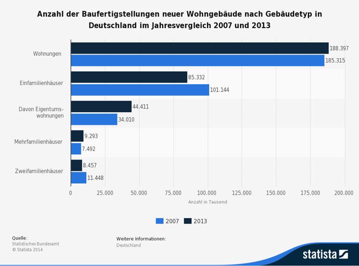 Anzahl der Baufertigstellungen neuer Wohngebäude nach Gebäudetyp in Deutschland im Jahresvergleich 2007 und 2013