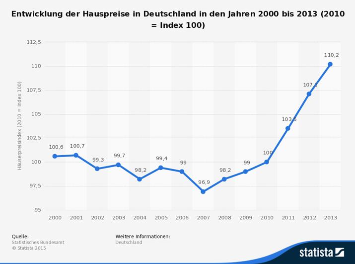 Entwicklung der Hauspreise in Deutschland in den Jahren 2000 bis 2013