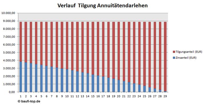 baufinanzmanager berzeugender mehrwert f r ihre finanzierung juni 2015