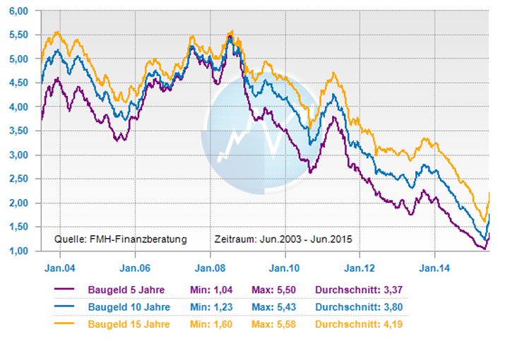 Bauzinsen Zinsentwicklung