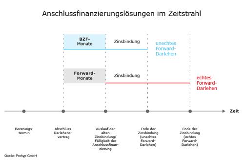 Anschlussfinanzierungslösungen