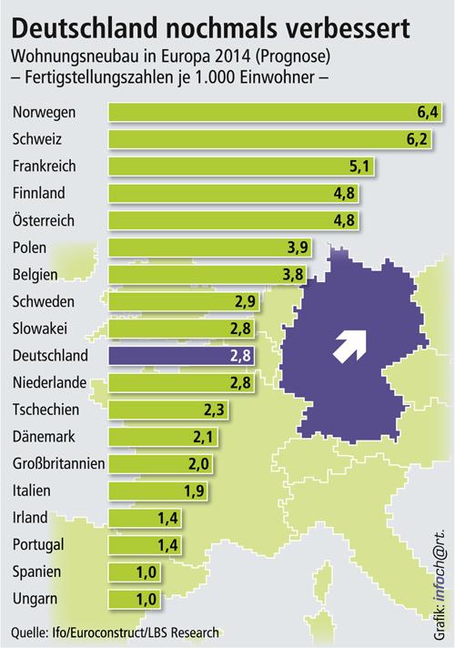 Wohnungsneubau in Europa