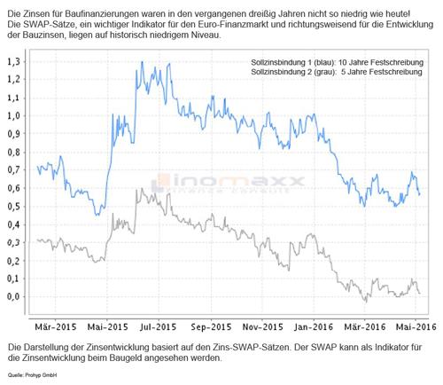 Zins-SWAP-Sätzen