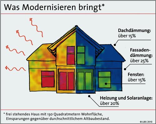 Was Modernisierung bringt