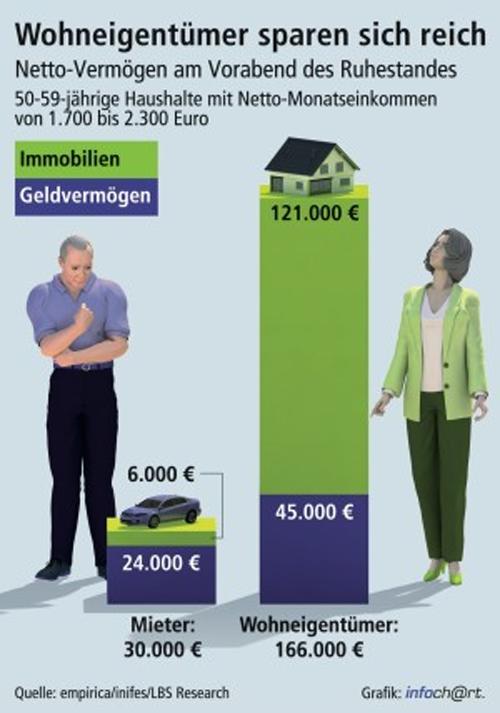 Wohnungseigentümer sparen sich reich