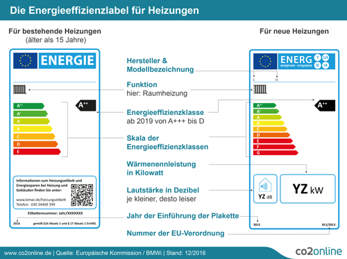 Vergleich der Energielabel für neue und alte Heizungen