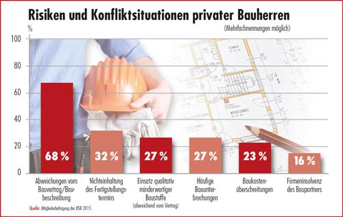 Risiken und Konfliktsituationen privater Bauherren