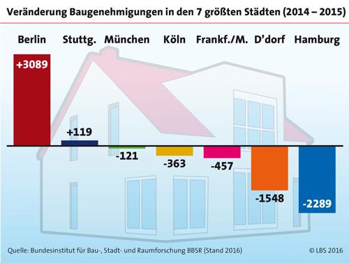 Trend bei Wohneigentum zurück ins Umland