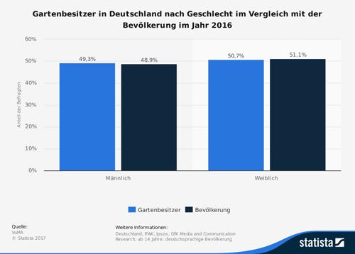 Gartenbesitzer in Deutschland nach Geschlecht