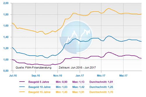 Zinsentwicklung über ein Jahr