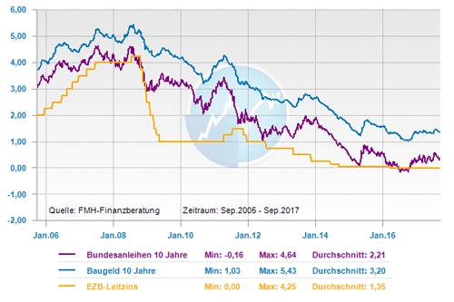Zinsverlauf von Leitzins, Bundesanleihen und Bauzins