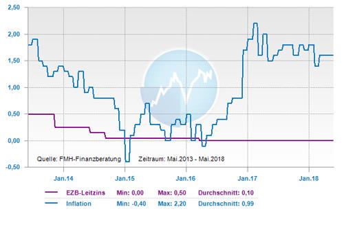 Entwicklung Leitzins und Inflation