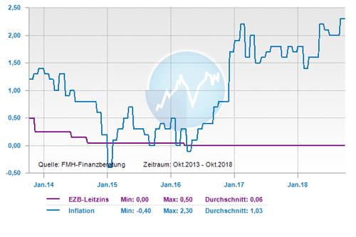 Entwicklung Leitzins und Inflation der letzten fünf Jahre