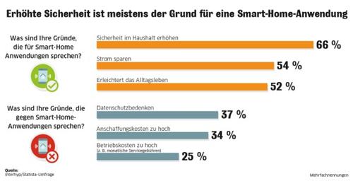 Sicherheit als Grund für Smart-Home-Anschaffung