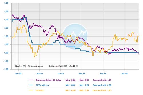 Entwicklung Leitzins, 10-jährige Bundesanleihe und Inflation der letzten 12 Jahre