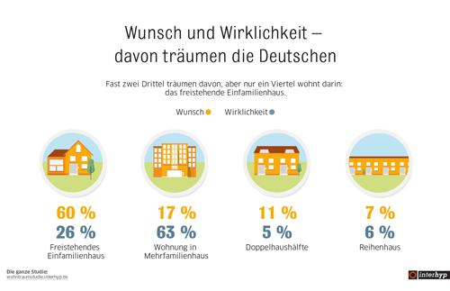 Immobilienträume der Deutschen