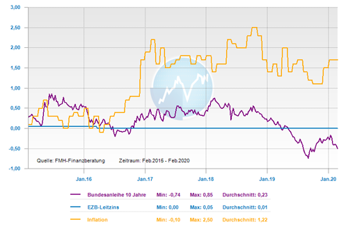 Entwicklung Leitzins, 10-jährige Bundesanleihe und Inflation der letzten fünf Jahre